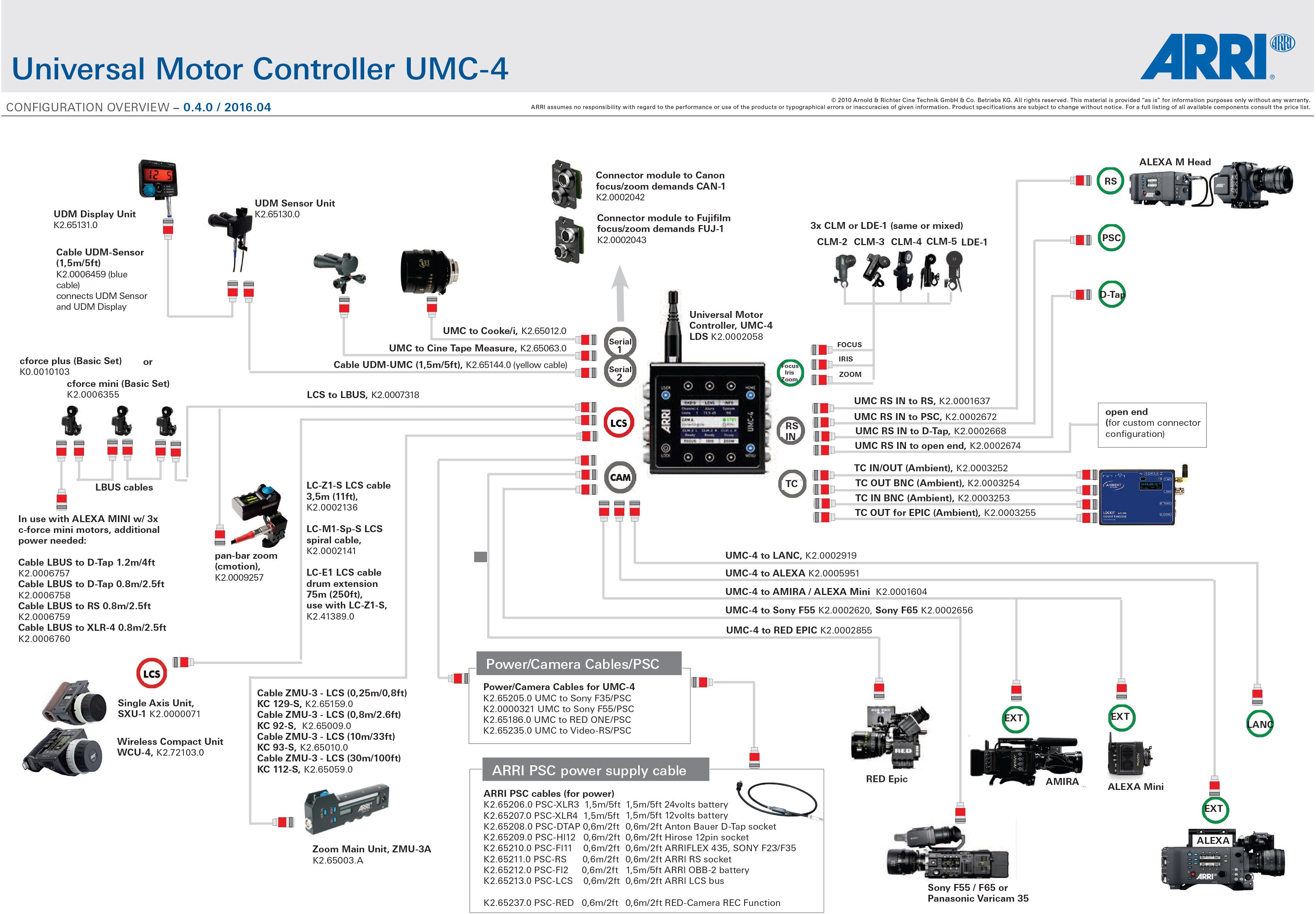 configuration overview UMC-4