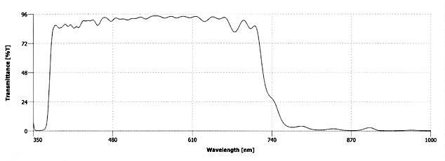 hotmirror graph 2
